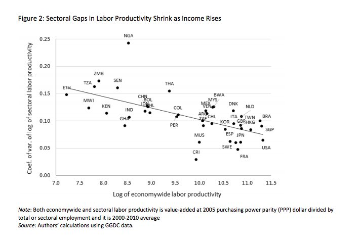 Sectoral gaps shrink and labour…
