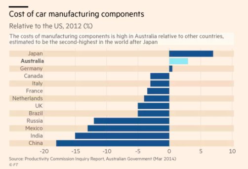 Cost of manufacturing car components…