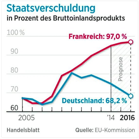 How the German debt brake…