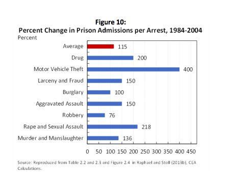 The great incarceration: 1984-2004 US…