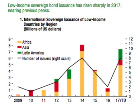 African low income sovereign bond…