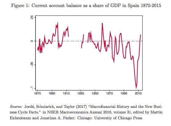 Spain's current account in very…