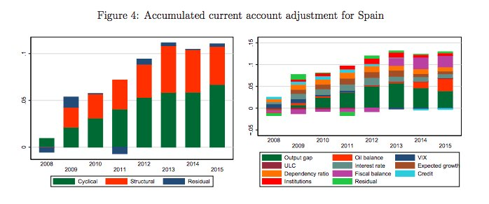 How Spain adjusted its huge…