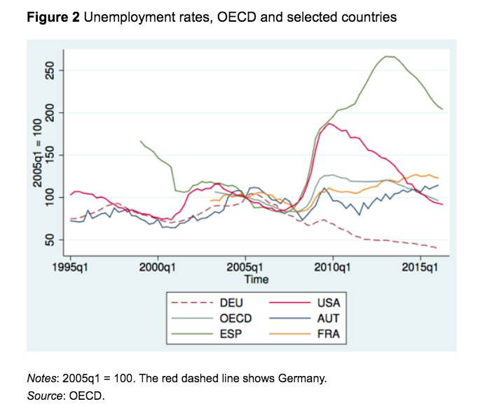 Germany's short-time working policy dampened…