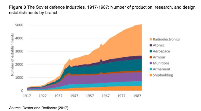 Growth of the Soviet military-industrial…
