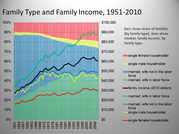Household income level and family…