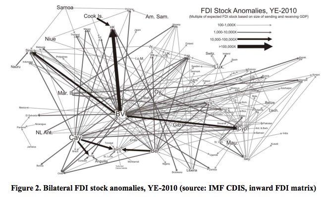FDI anomalies in the Bermuda…
