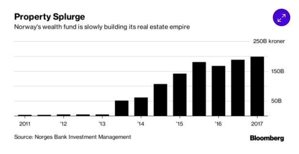 Norway's $1trn SWF is building…