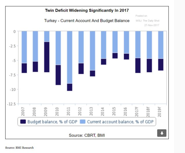 Turkey runs persistent twin deficits…