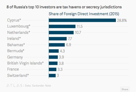 Russia's FDI is entirely dominated…