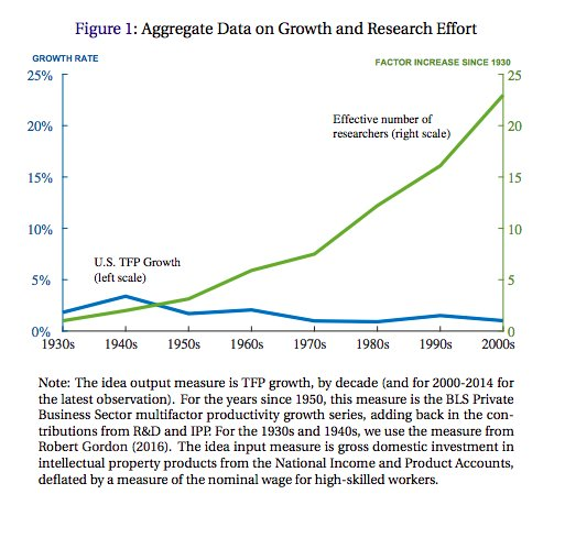 TFP growth plotted v. researchers…