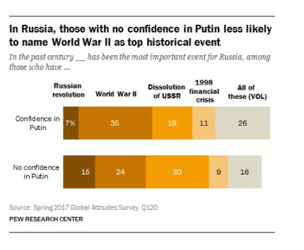 WWII not the Russian Revolution…