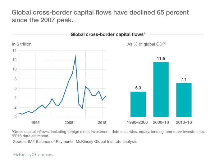 Global cross-border capital flows collapsed…