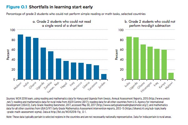 Reading and Arithmetic: Learning Crisis…