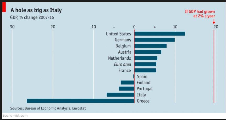 If the eurozone had grown…