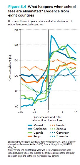 School fees are a major…