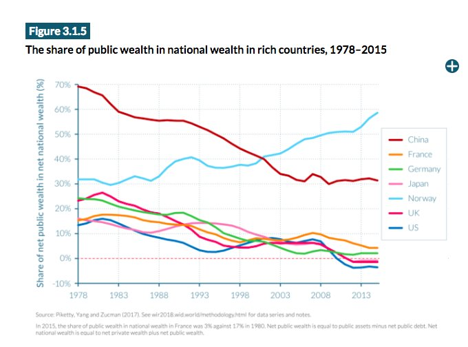 Sovereign wealth: Norway the outlier…