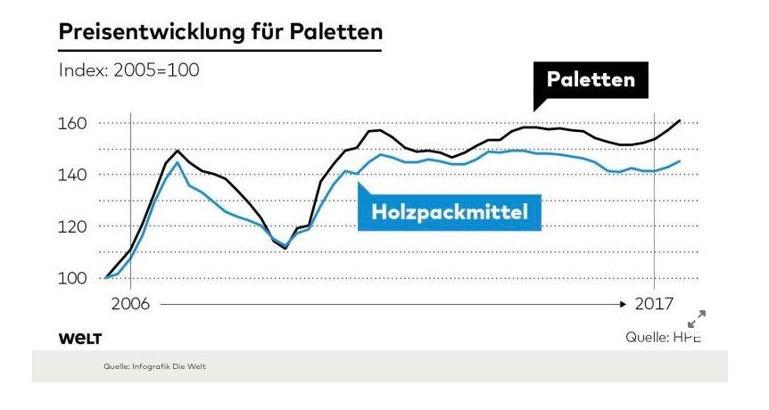 Germany is facing bottleneck of…