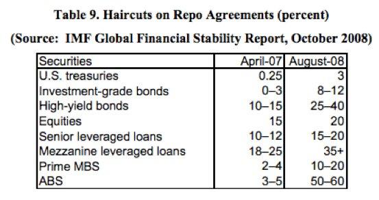 The repo shock of 2007-2008,…