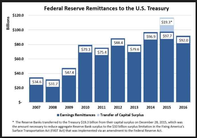 Since 2007 the Fed has…