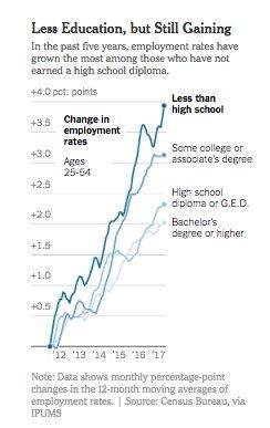 Running the economy hot benefits…