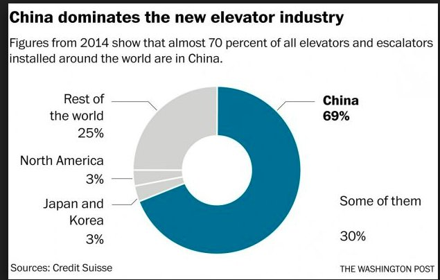 Getting into the lift: Chinese…