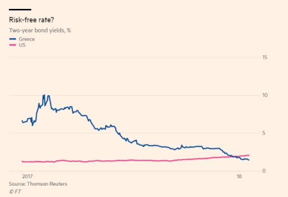 Risk-free rate: Greek 2-year rates…