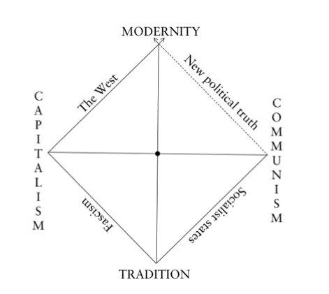 """""""Alain Badiou's diagram of the…"""