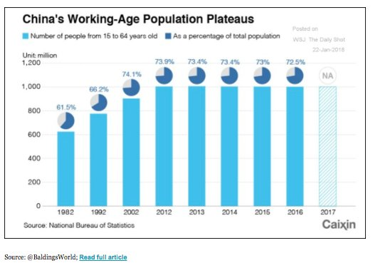 China's working age population has…
