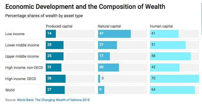 Wealth composition changes with level…