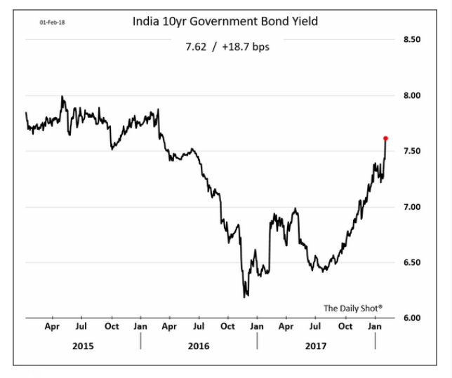 The bond market in India…