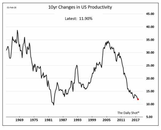 US productivity record over last…