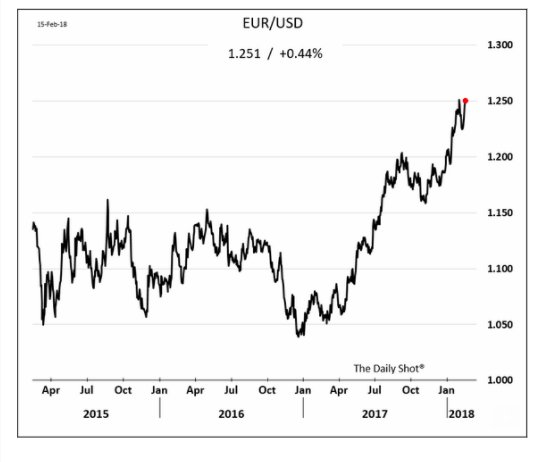 With the Euro surging it…