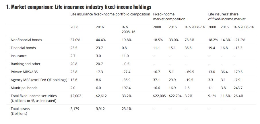 Where America's life insurance industry…