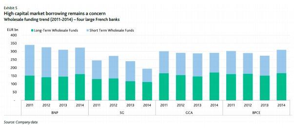 Major French banks remain heavily…