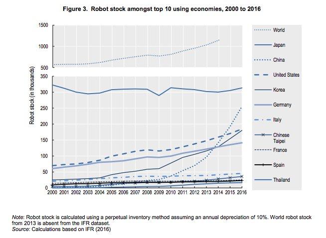 Robot stock data shows huge…