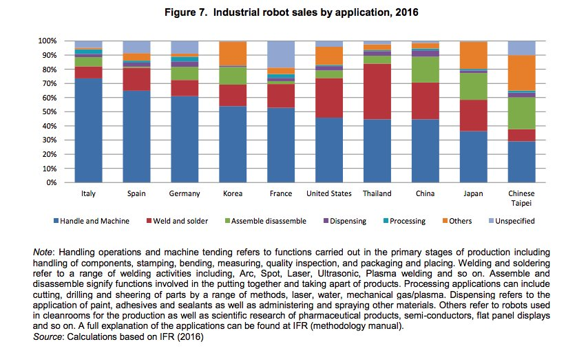 What robots do in the…