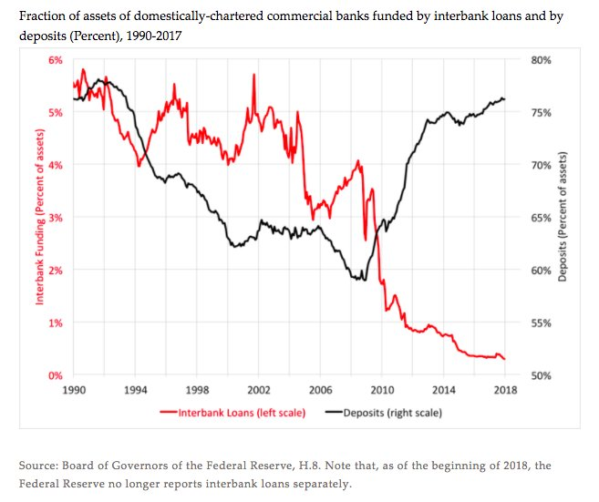 Deposits are back as the…