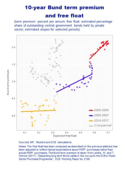 Bund term premium responds non-linearly…