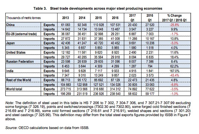 Of total global steel production…