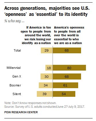 """Younger Americans overwhelmingly favor """"openness"""",…"""