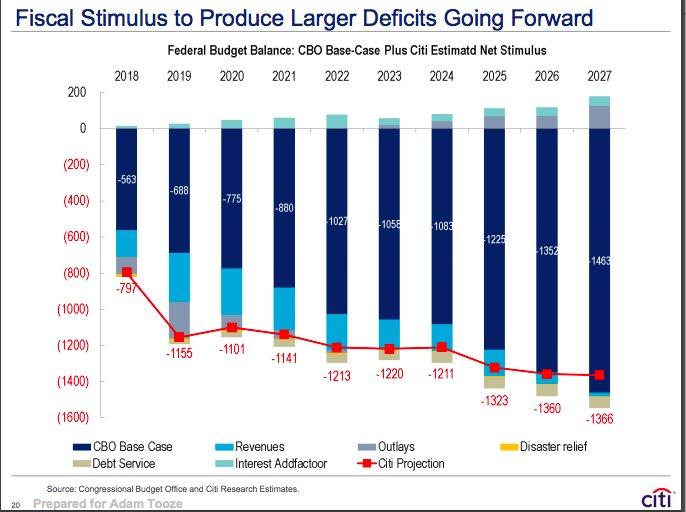 US deficit dynamics under the…