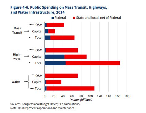 Who spends what on which…