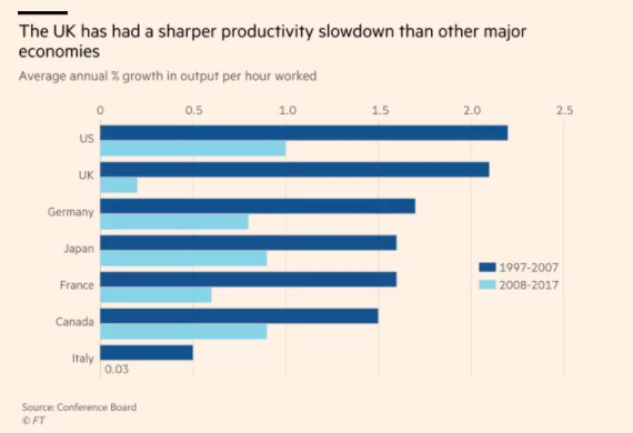 The productivity slowdown is general…