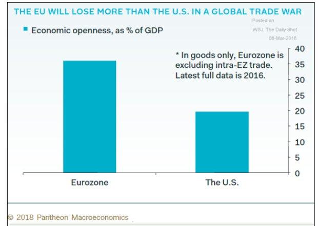 European economies are almost two…
