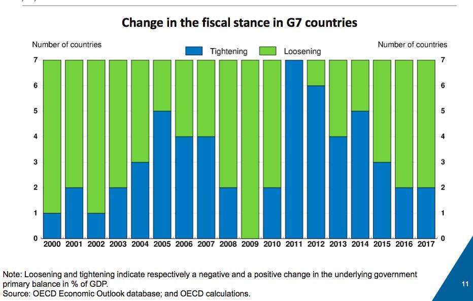 Peak global austerity was 2011…