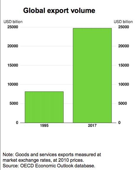 Since 1995 global export volume…