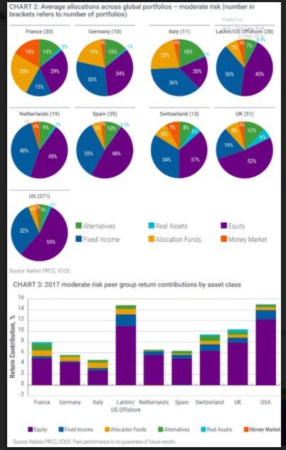 US and UK global portfolio…
