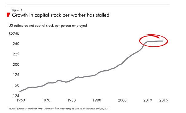 Growth in capital stock per…
