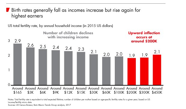 Birth rates fall with income…